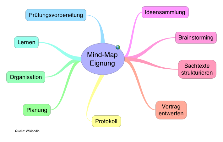 Mind-Map_Eignung